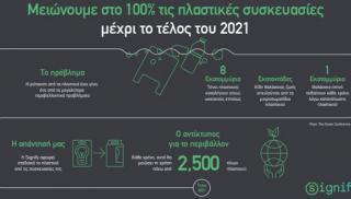 Η Signify στοχεύει το 2021 να μην έχει πλαστικό καμία συσκευασία καταναλωτικού προϊόντος